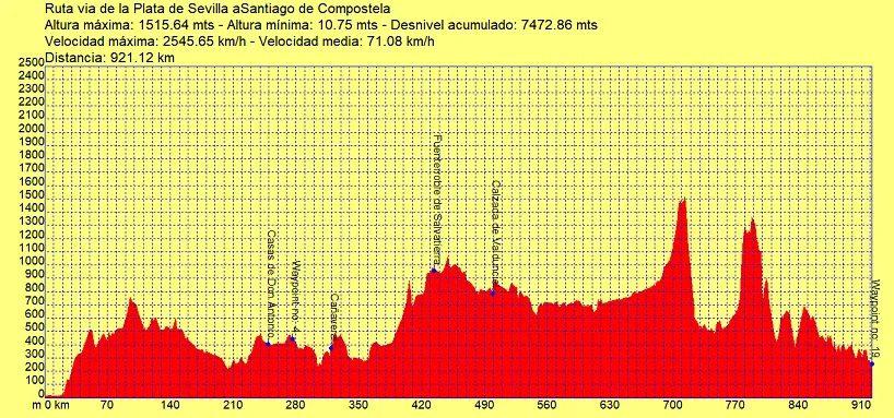 Perfil ruta via de la Plata