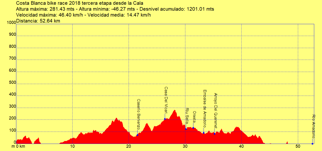 Costa Blanca bike race etapa 3