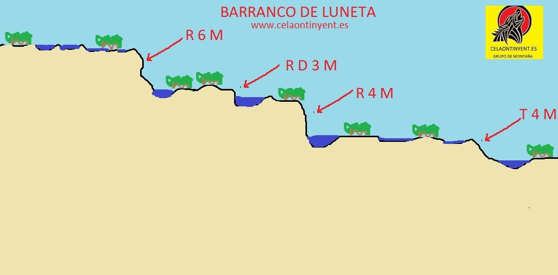 barranco luneda