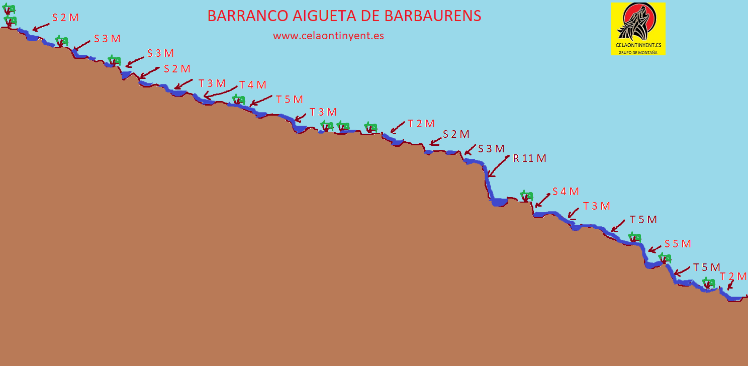 barranco aigueta barbaurens