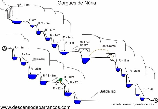 barranco gorgues del nuria