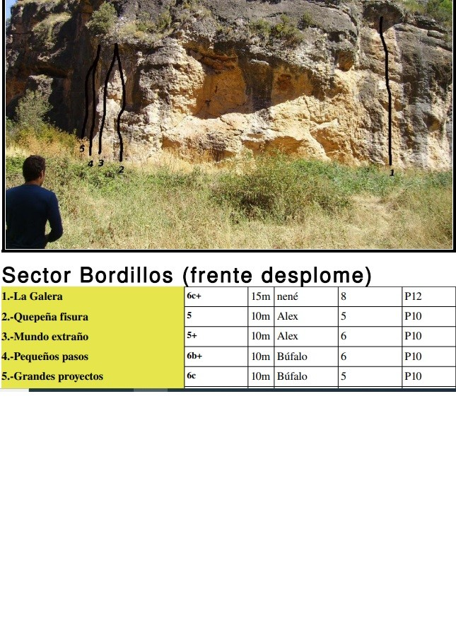 sector Bordillos barranco del fin del Mundo